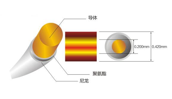 完全絕緣零缺陷直焊聚氨酯漆包線(H級)